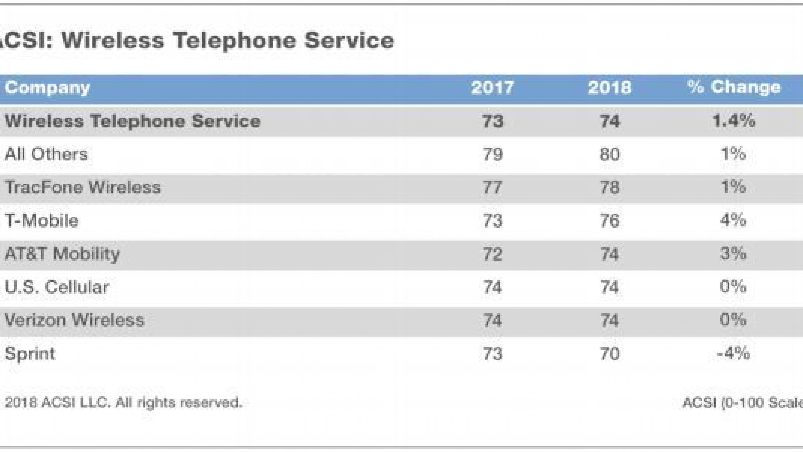 Best and Worst Internet Service Providers in the U S  Revealed