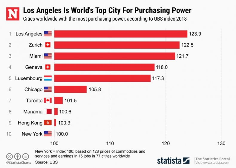 20180530_purchasing-power-cities-ubs