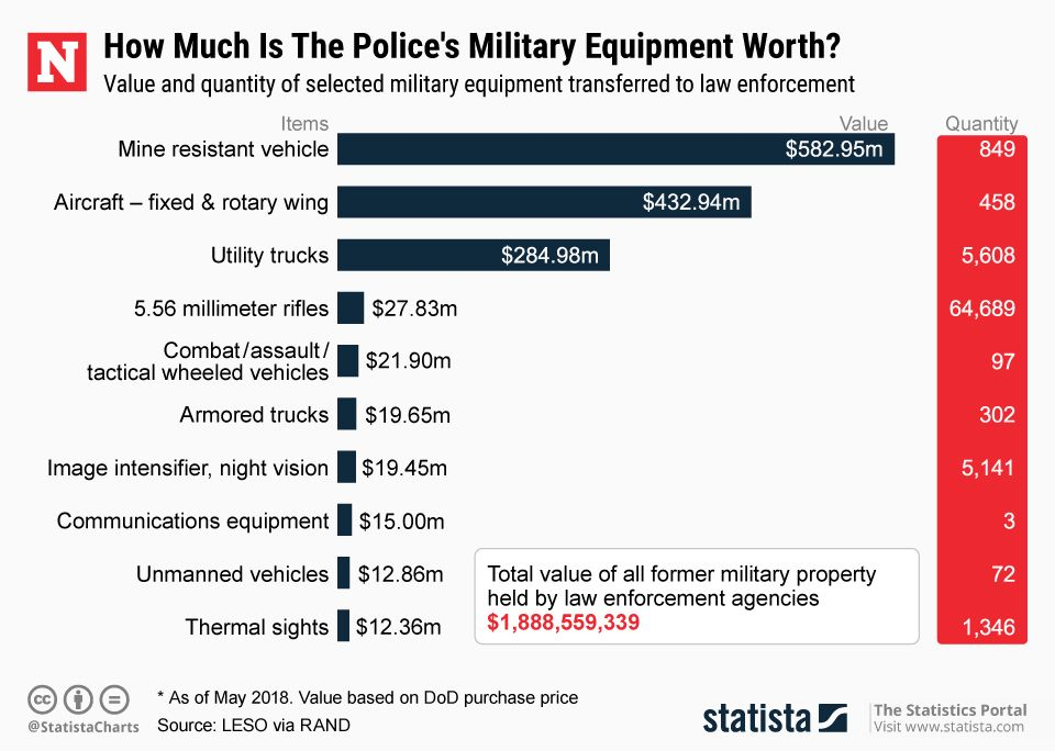 20180531_police_mil_equip_value