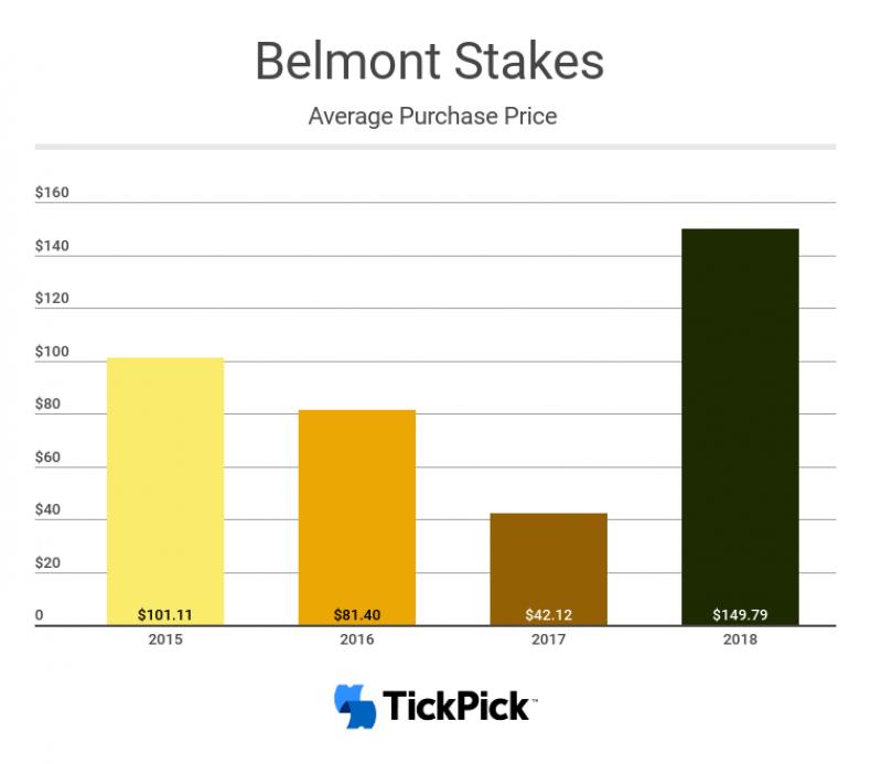 belmont data from tickpick