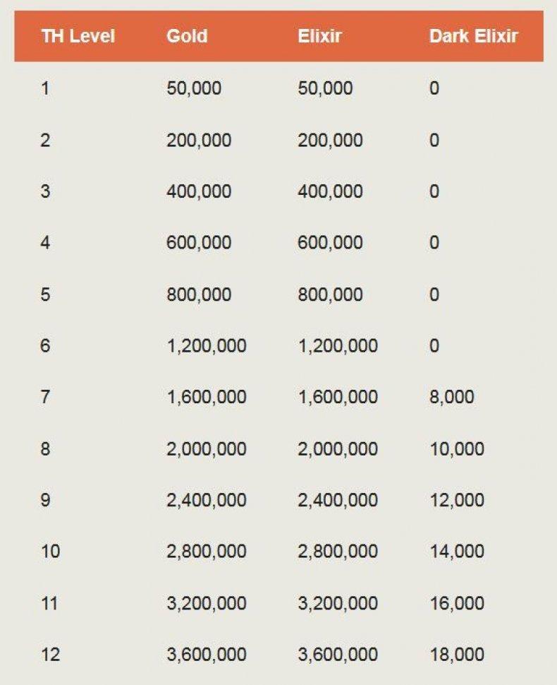 Town Hall 12 treasury chart
