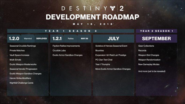 Destiny 2 roadmap 5-16