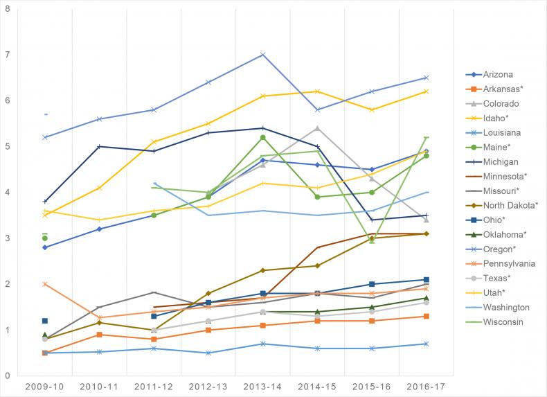 6_13_NME graph