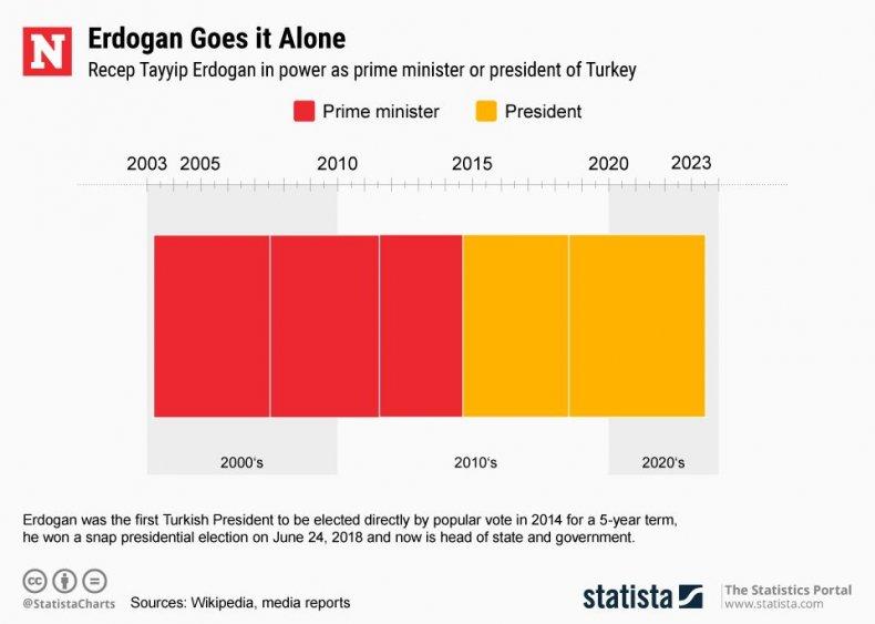 20180625_Erdogan