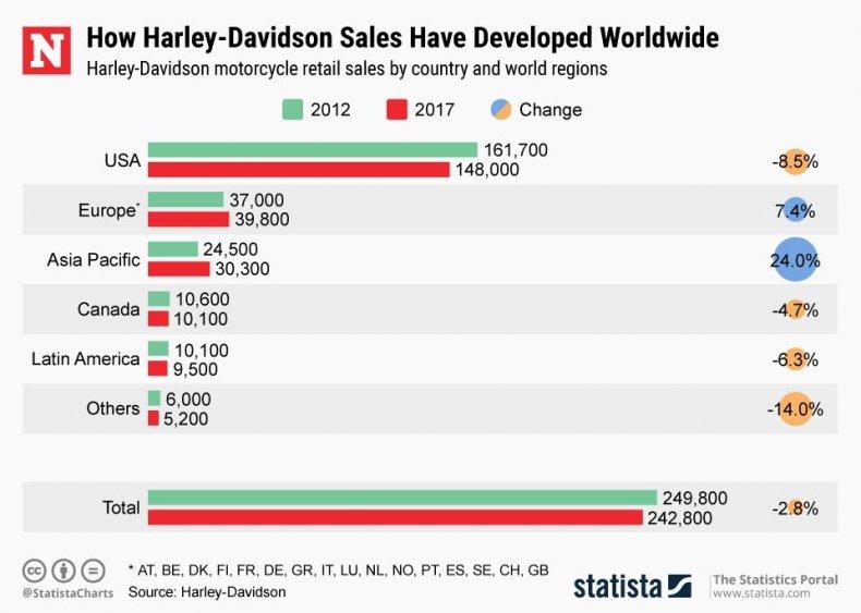 20180626_harley_davidson_markets
