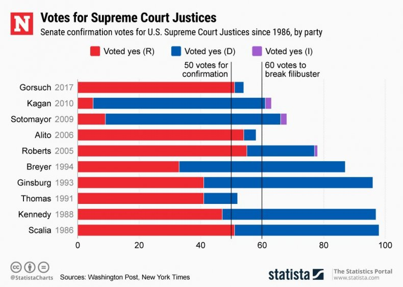 20180628_supreme_court_justices_nw